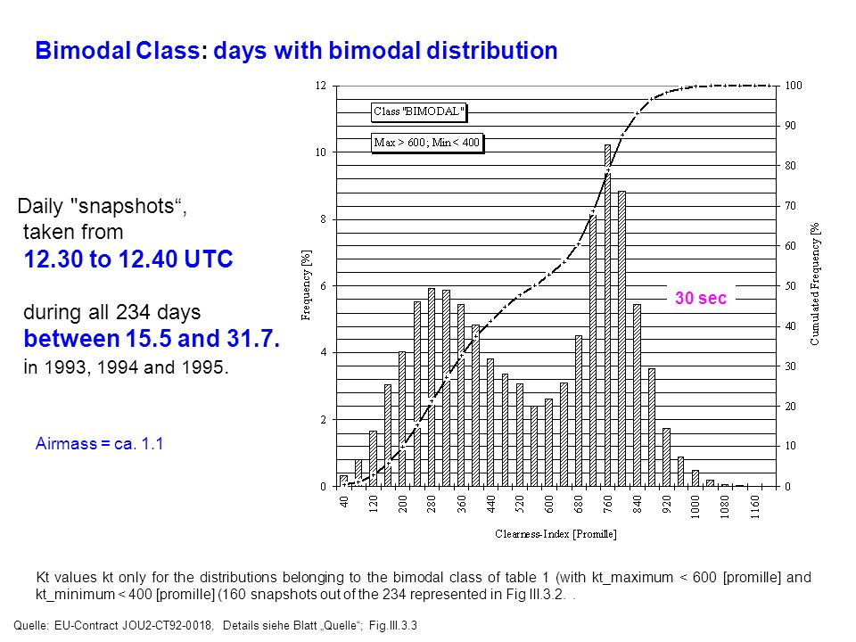 Bimodal Class: days with bimodal distribution