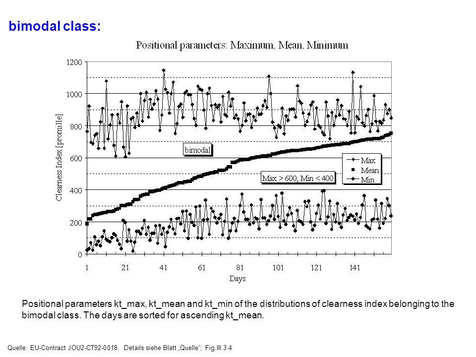 bimodal class: