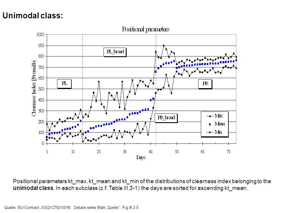 Unimodal class: