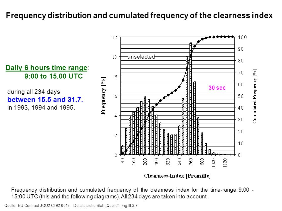 Frequency distribution and cumulated frequency of the clearness index