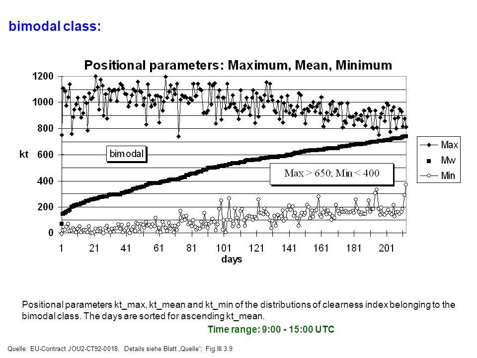 bimodal class: Time range: 9:00 - 15:00 UTC