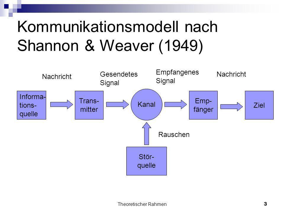 Kommunikationsmodell nach Shannon & Weaver (1949)