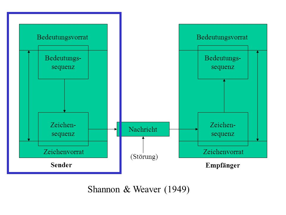 Shannon & Weaver (1949) Bedeutungsvorrat Bedeutungsvorrat Bedeutungs-