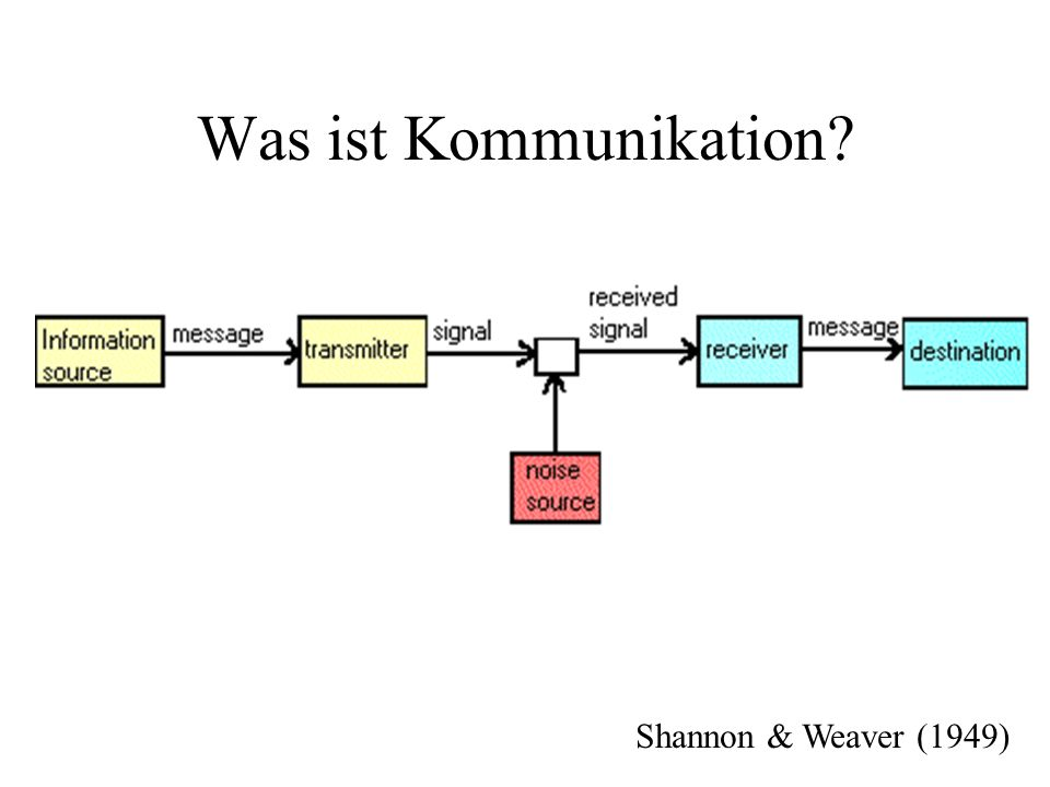 Was ist Kommunikation Shannon & Weaver (1949)