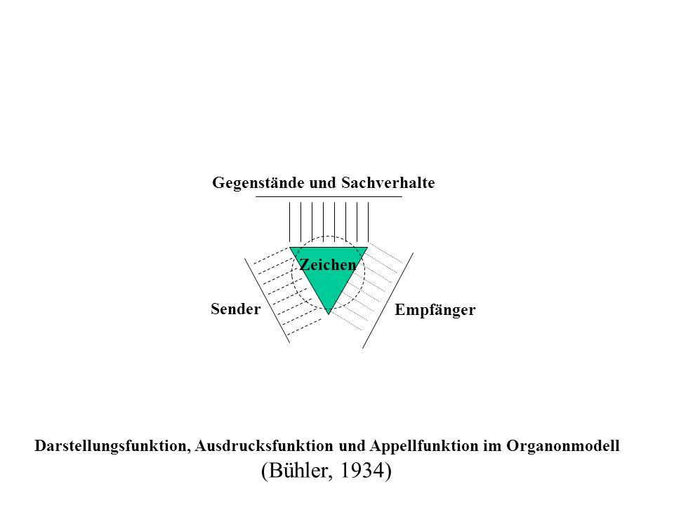 (Bühler, 1934) Gegenstände und Sachverhalte Zeichen Sender Empfänger