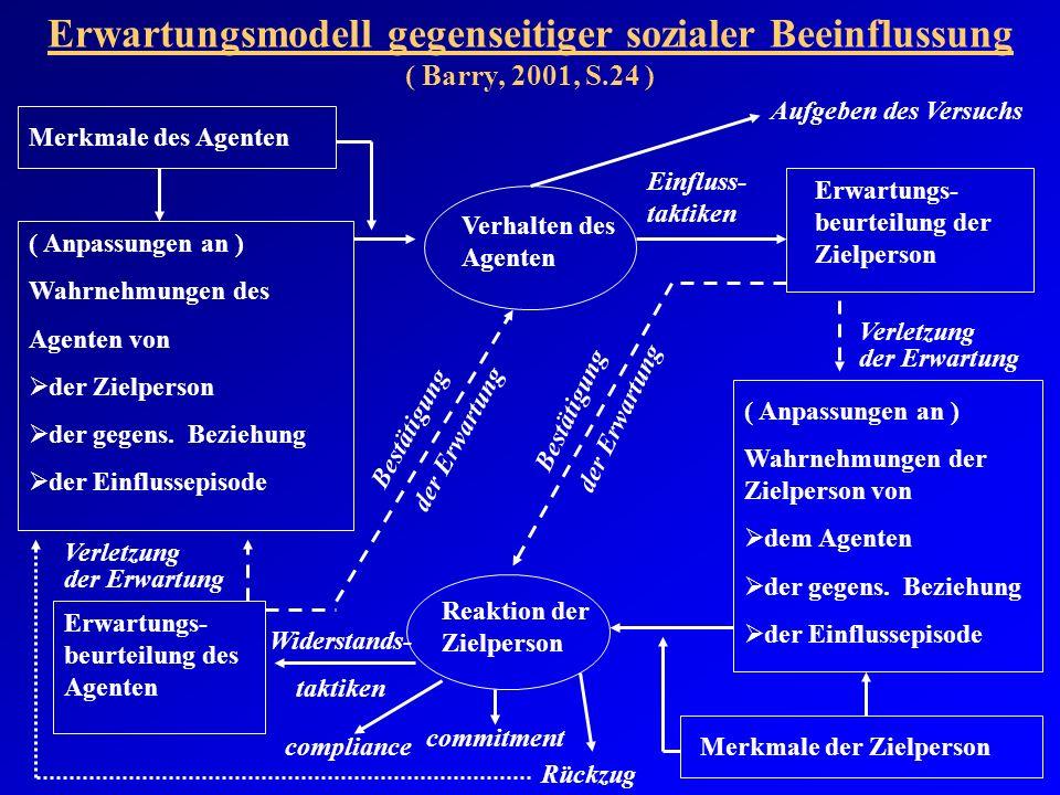 Erwartungsmodell gegenseitiger sozialer Beeinflussung ( Barry, 2001, S