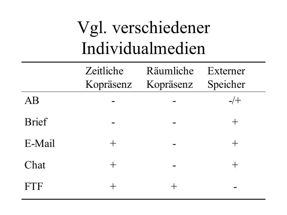 Vgl. verschiedener Individualmedien