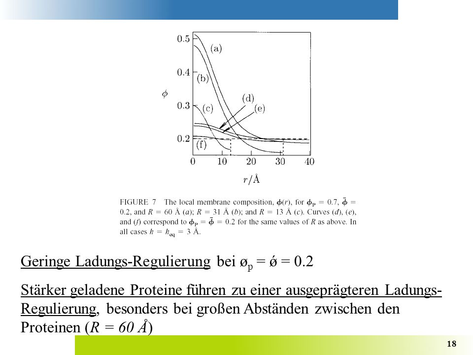 Geringe Ladungs-Regulierung bei øp = ǿ = 0.2