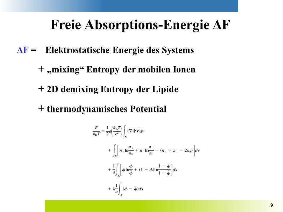 Freie Absorptions-Energie ΔF