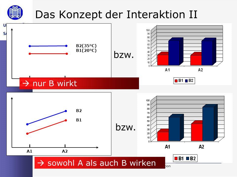 Das Konzept der Interaktion II