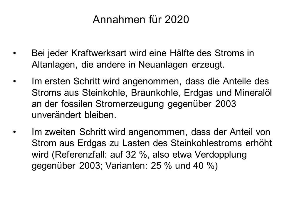 Annahmen für 2020 Bei jeder Kraftwerksart wird eine Hälfte des Stroms in Altanlagen, die andere in Neuanlagen erzeugt.