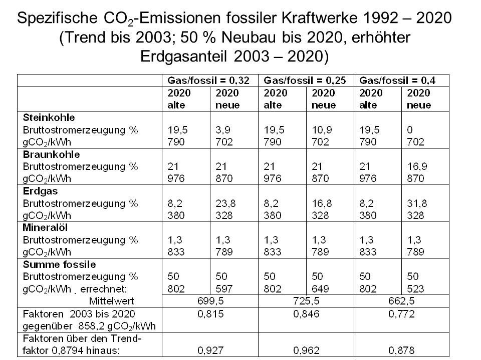 Spezifische CO2-Emissionen fossiler Kraftwerke 1992 – 2020 (Trend bis 2003; 50 % Neubau bis 2020, erhöhter Erdgasanteil 2003 – 2020)