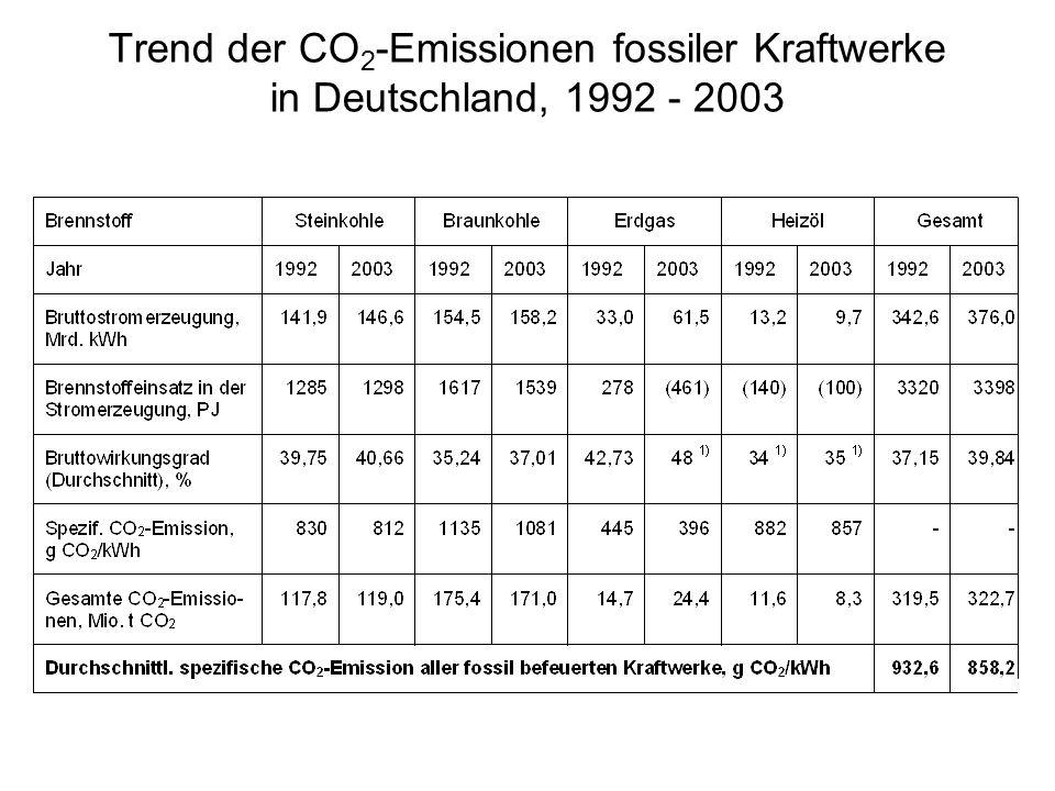 Trend der CO2-Emissionen fossiler Kraftwerke in Deutschland, 1992 - 2003