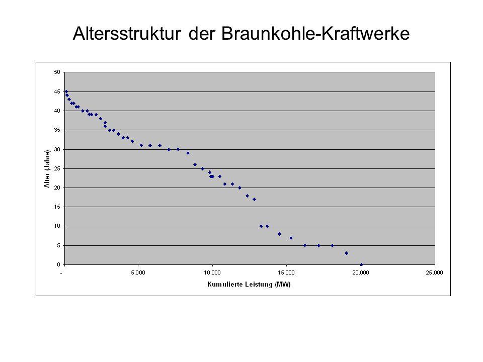 Altersstruktur der Braunkohle-Kraftwerke