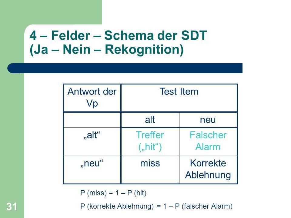 4 – Felder – Schema der SDT (Ja – Nein – Rekognition)