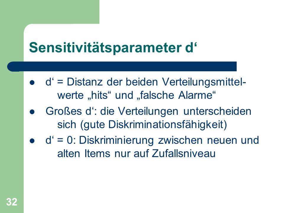 Sensitivitätsparameter d'