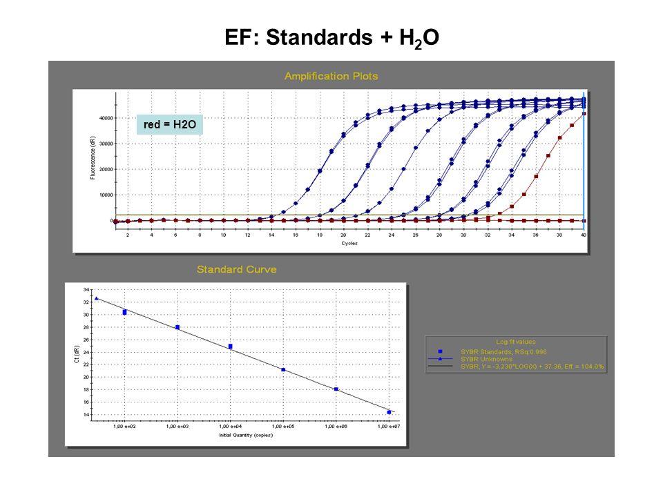 EF: Standards + H2O red = H2O