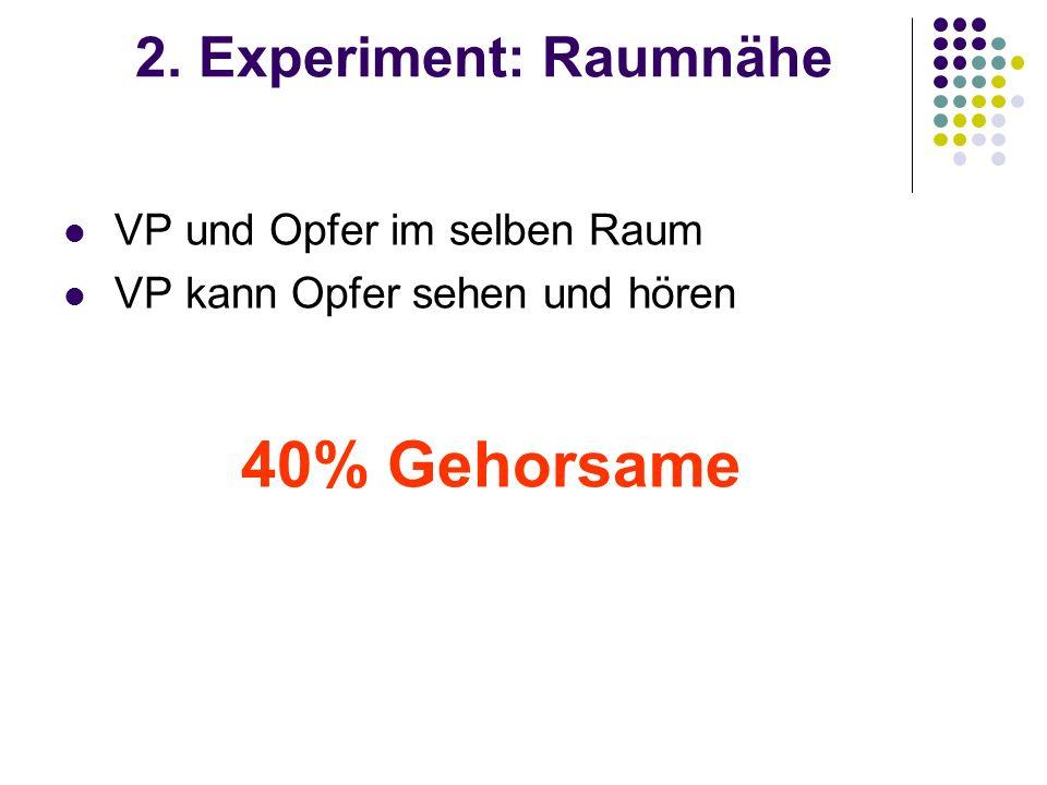40% Gehorsame 2. Experiment: Raumnähe VP und Opfer im selben Raum