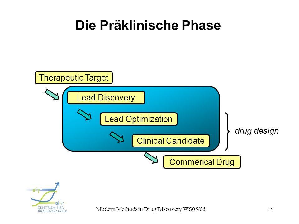 Die Präklinische Phase