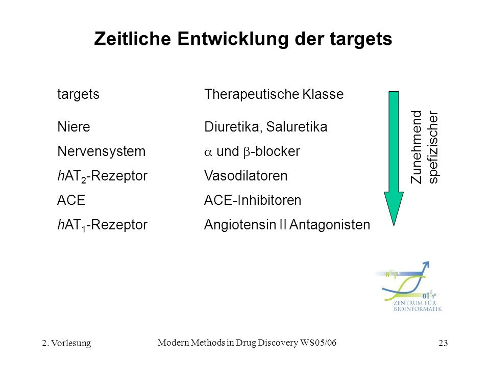 Zeitliche Entwicklung der targets