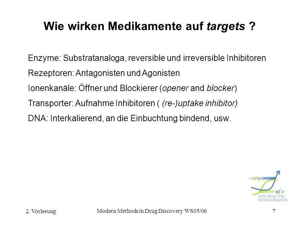 Wie wirken Medikamente auf targets