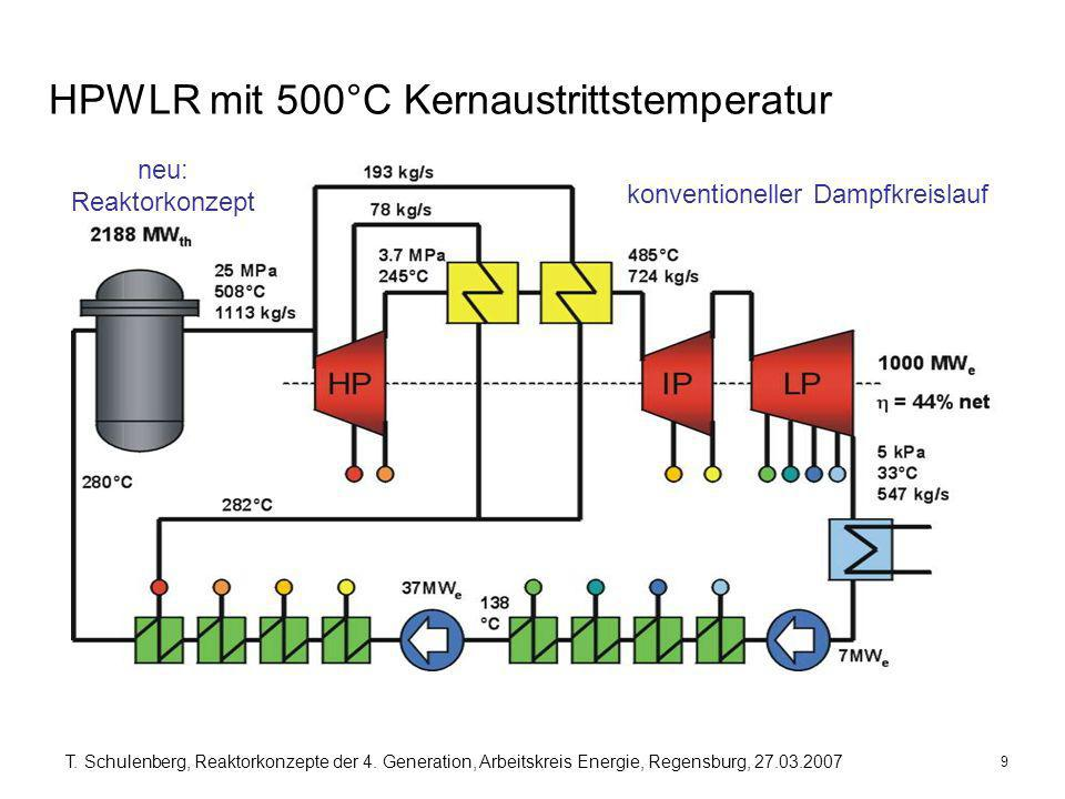 HPWLR mit 500°C Kernaustrittstemperatur