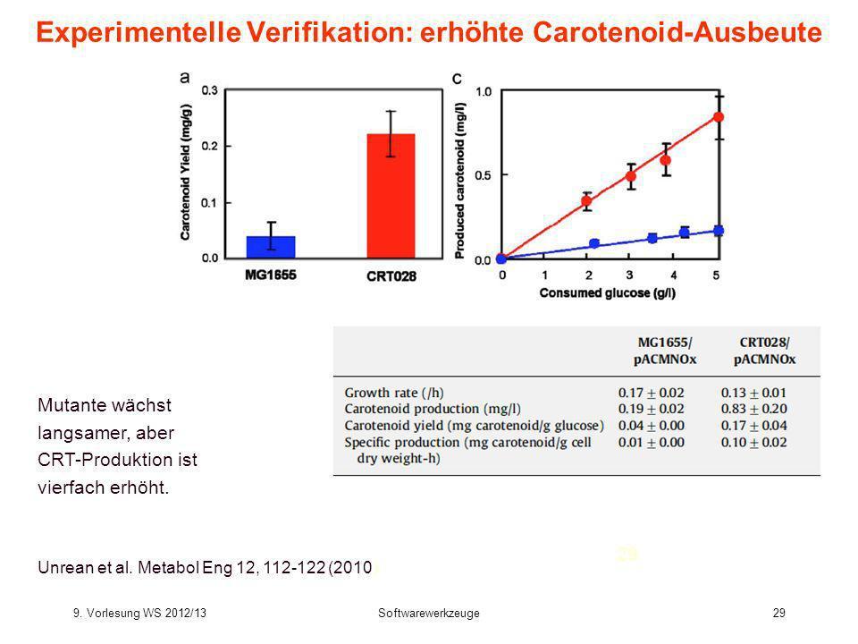 Experimentelle Verifikation: erhöhte Carotenoid-Ausbeute