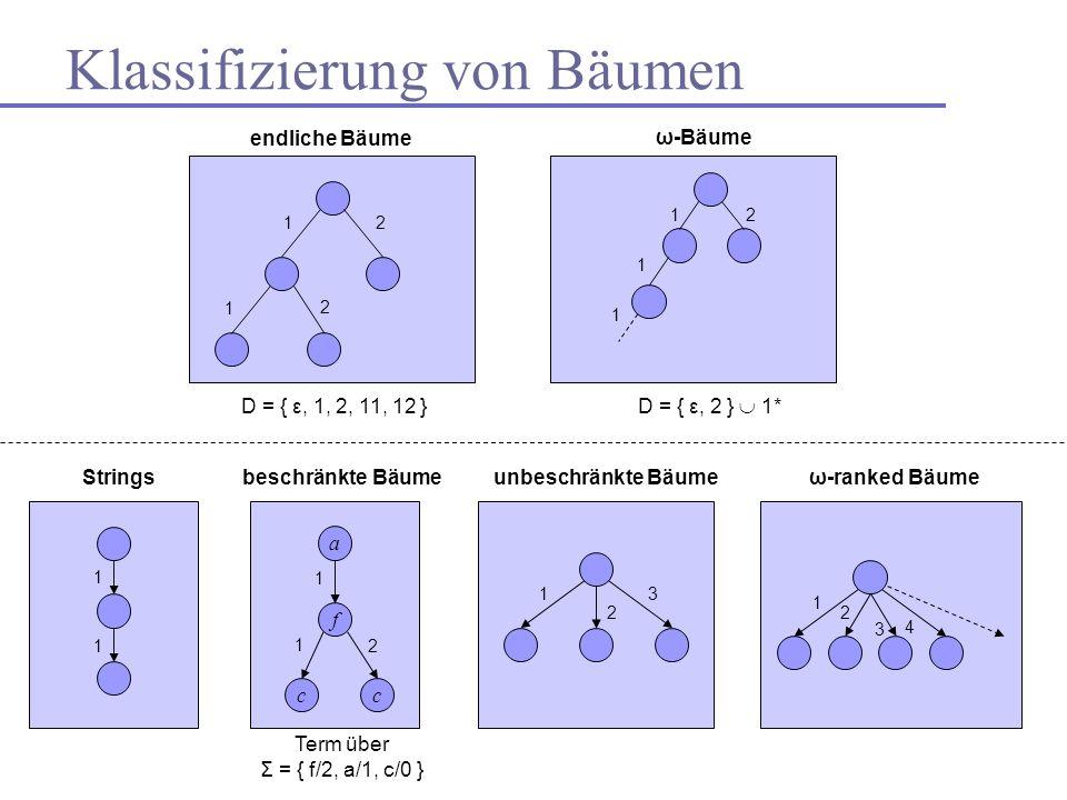 Klassifizierung von Bäumen