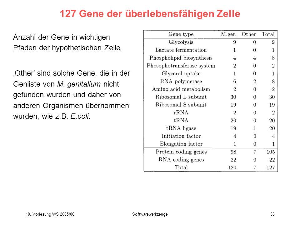 127 Gene der überlebensfähigen Zelle