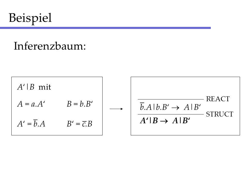 Beispiel Inferenzbaum: A'|B mit _ A = a.A' B = b.B' b.A|b.B'  A|B'