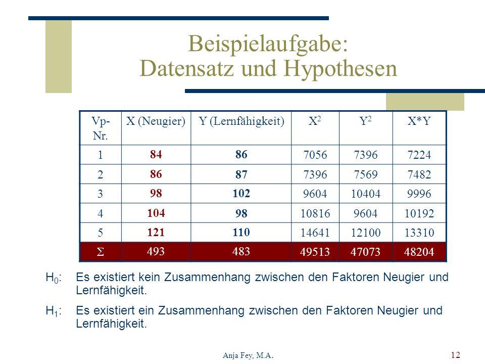Beispielaufgabe: Datensatz und Hypothesen