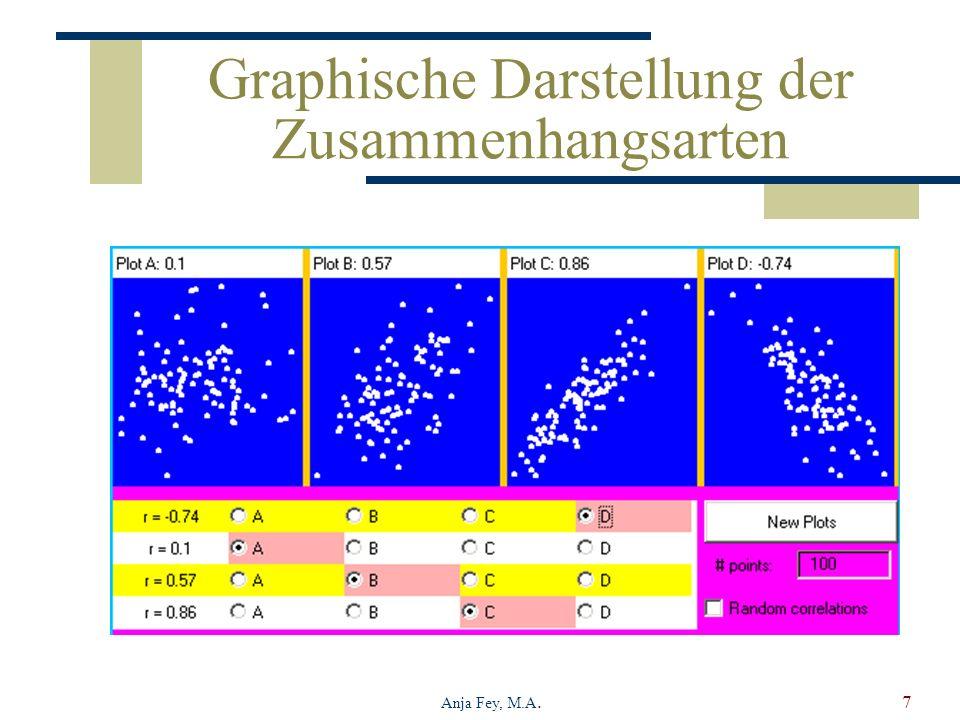 Graphische Darstellung der Zusammenhangsarten