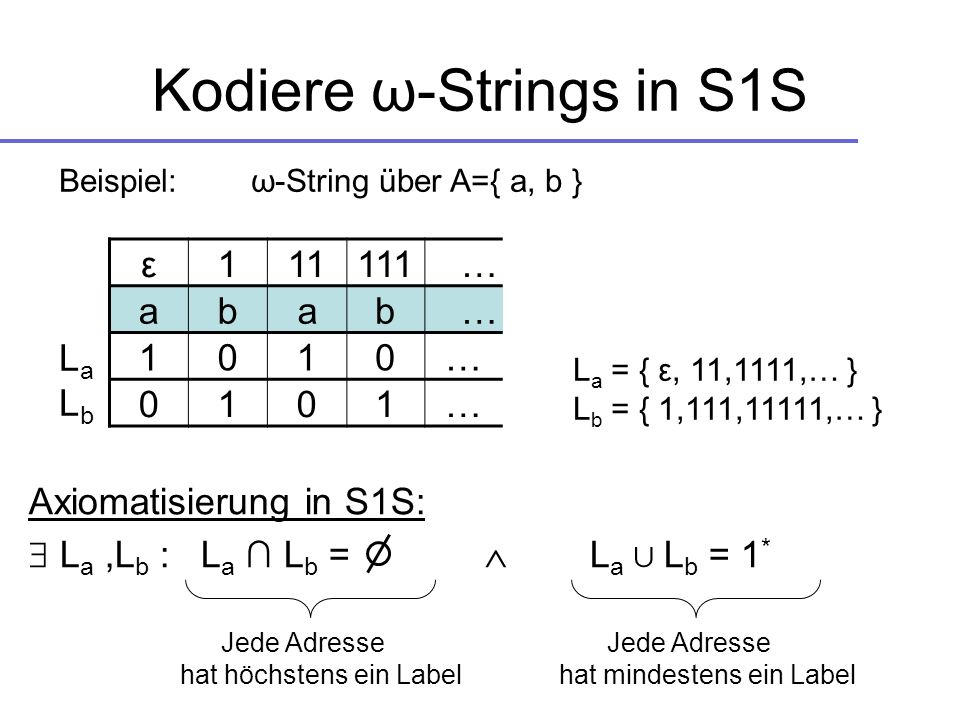 Kodiere ω-Strings in S1S