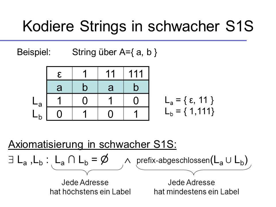 Kodiere Strings in schwacher S1S