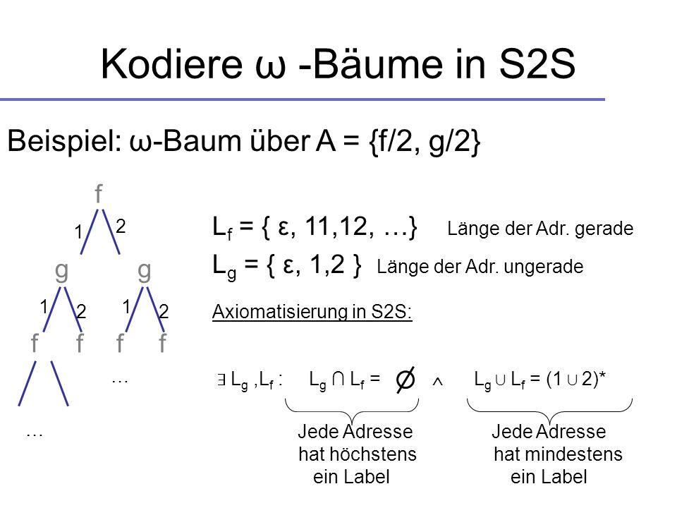 Kodiere ω -Bäume in S2S Beispiel: ω-Baum über A = {f/2, g/2} f