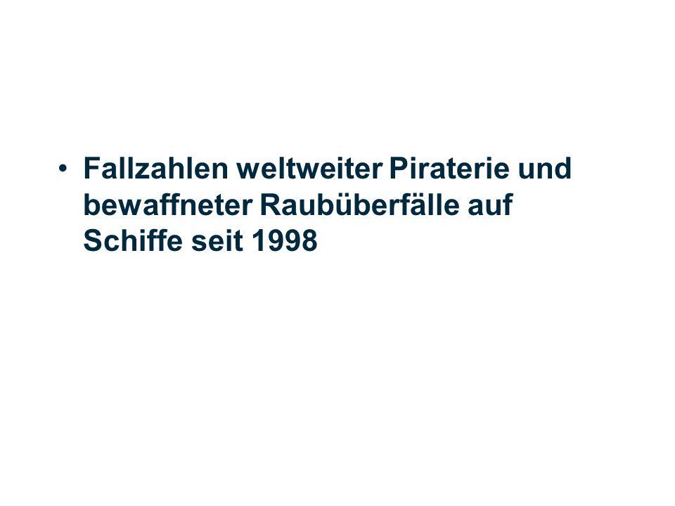 Fallzahlen weltweiter Piraterie und bewaffneter Raubüberfälle auf Schiffe seit 1998