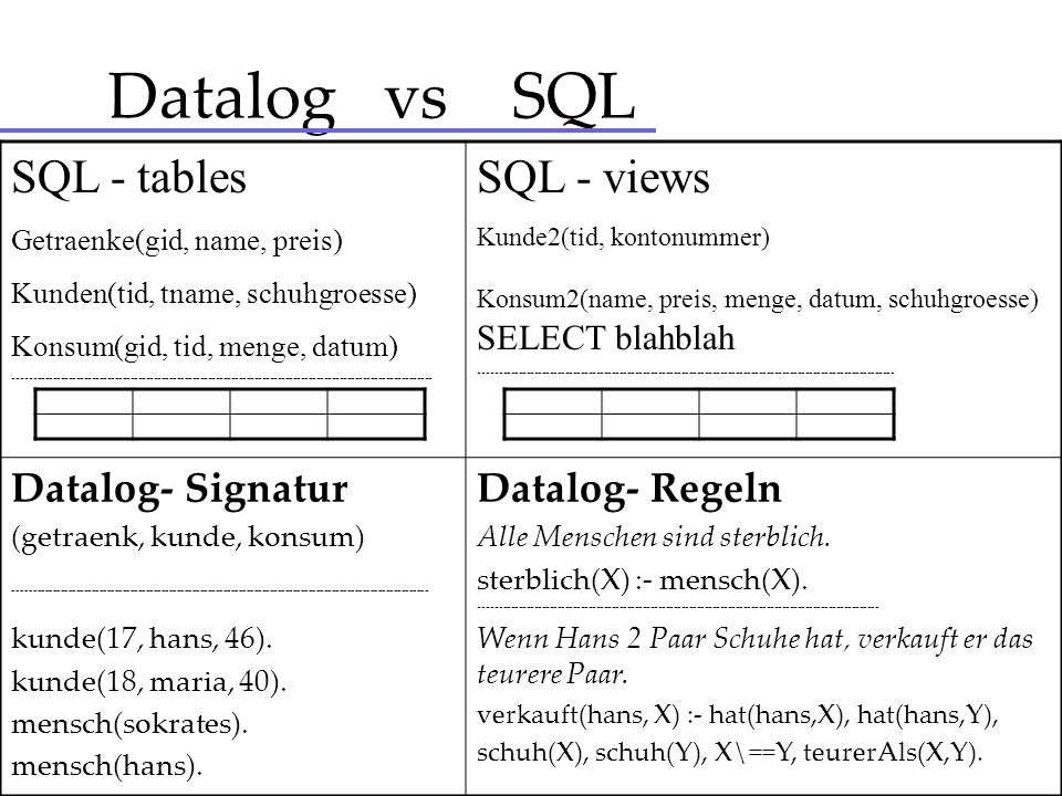 Datalog vs SQL SQL - tables SQL - views Datalog- Signatur