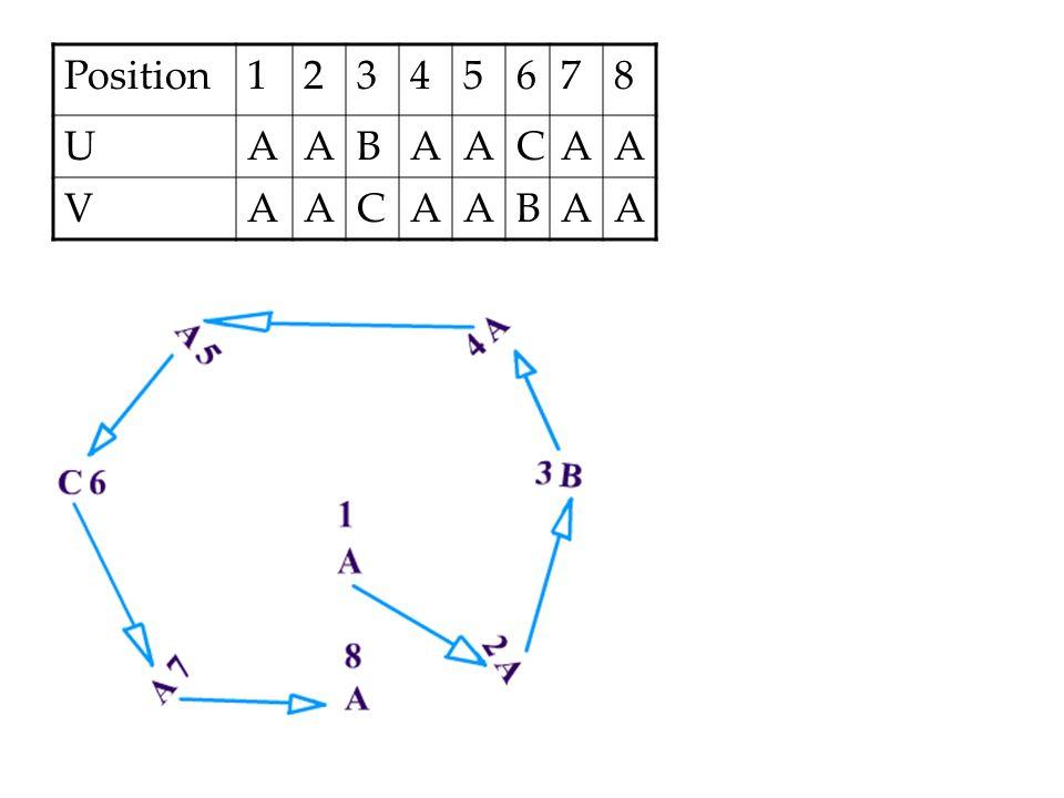Position 1 2 3 4 5 6 7 8 U A B C V