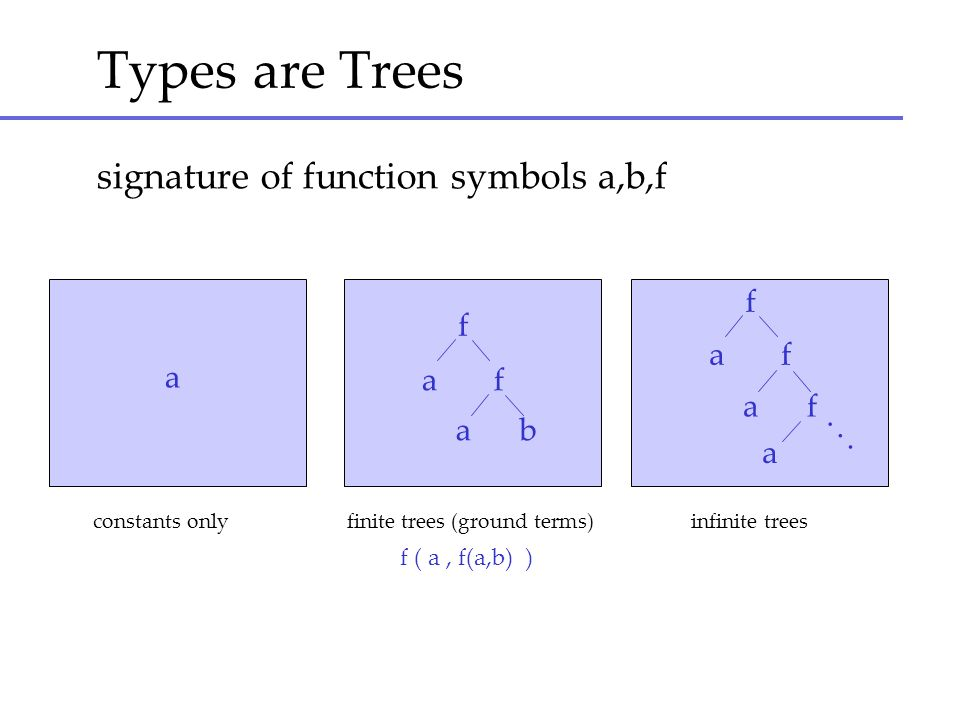 Types are Trees signature of function symbols a,b,f f f a f a a f a f