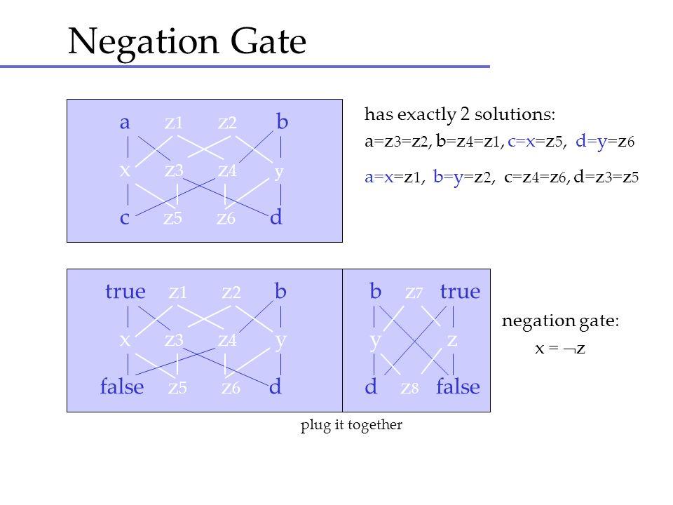 Negation Gate a z1 z2 b x z3 z4 y c z5 z6 d true z1 z2 b b z7 true
