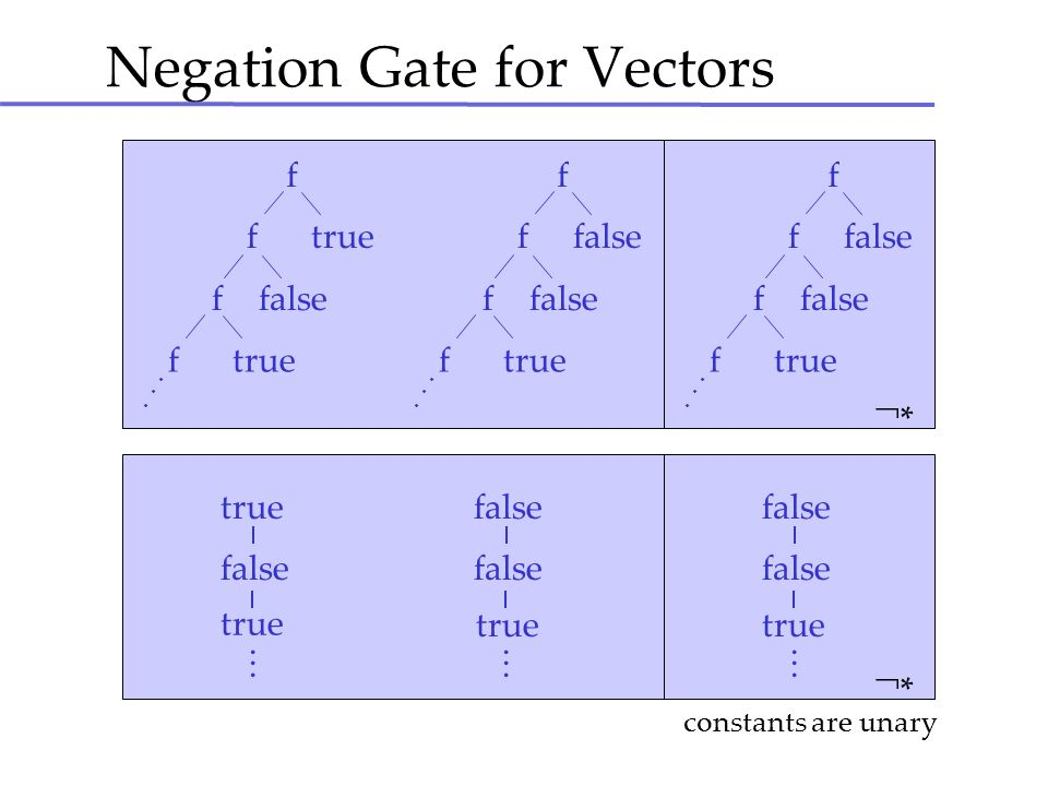Negation Gate for Vectors