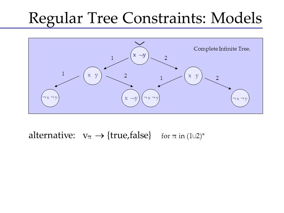 Regular Tree Constraints: Models