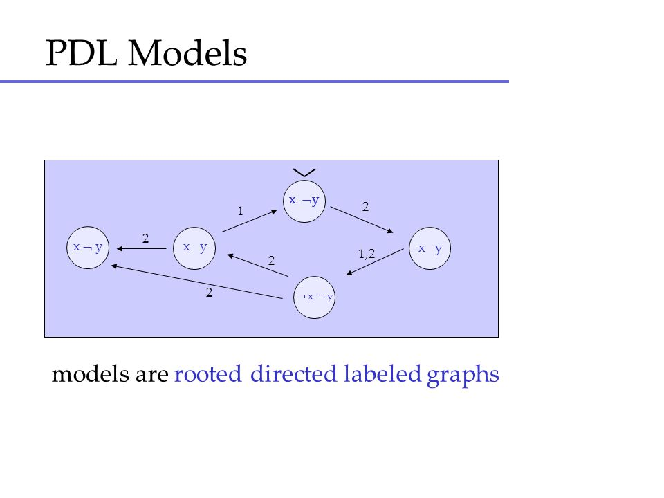 PDL Models models are rooted directed labeled graphs x y x y x y 2
