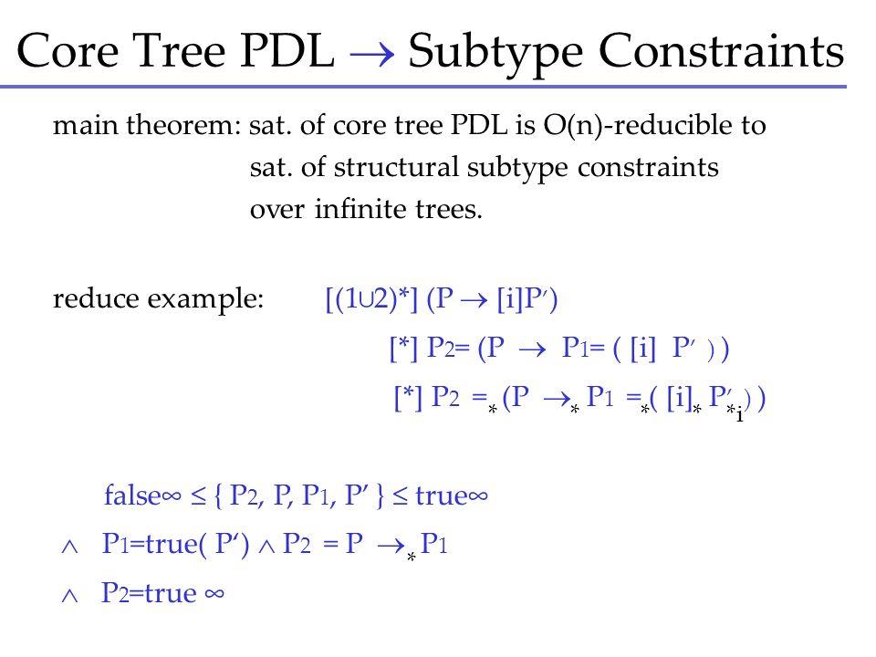Core Tree PDL  Subtype Constraints