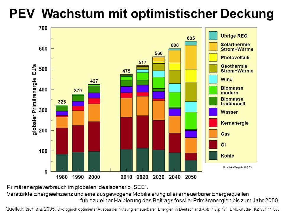 PEV Wachstum mit optimistischer Deckung