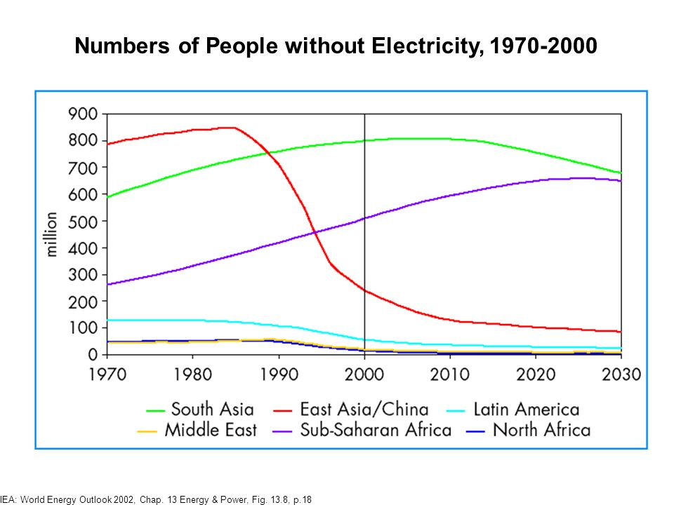 Numbers of People without Electricity, 1970-2000