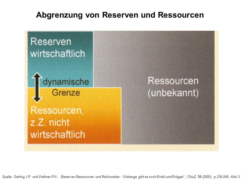 Abgrenzung von Reserven und Ressourcen