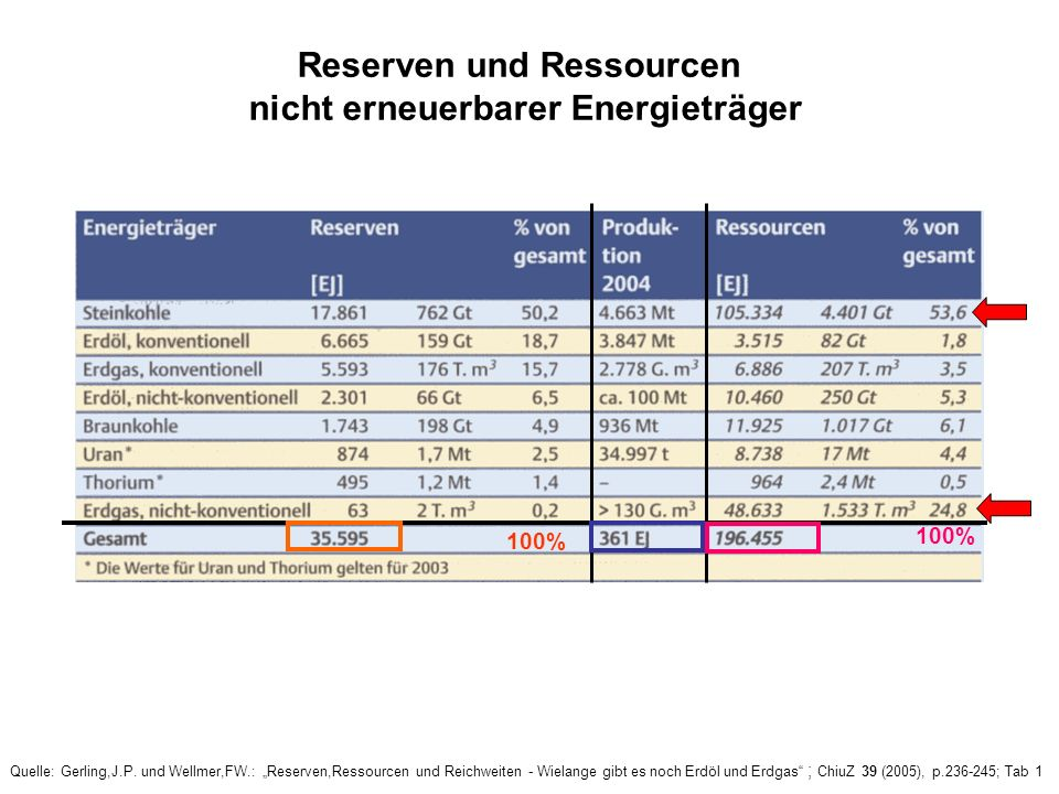 Reserven und Ressourcen nicht erneuerbarer Energieträger