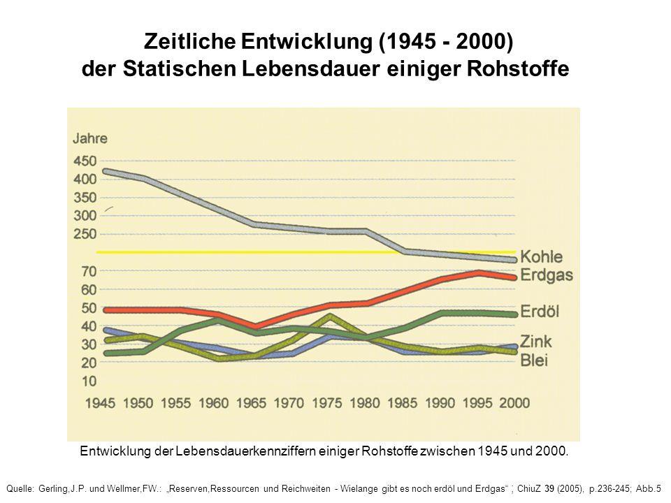 Zeitliche Entwicklung (1945 - 2000)