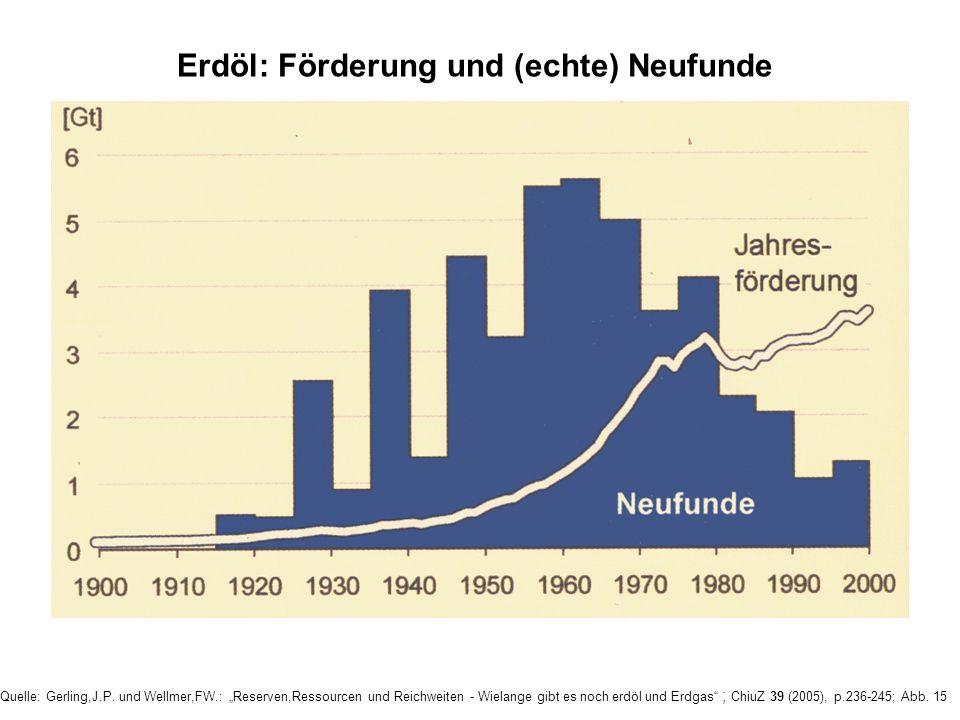 Erdöl: Förderung und (echte) Neufunde